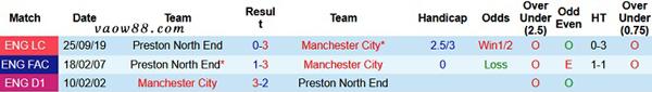 Liệu rằng 2 đội bóng Man City vs Preston có từng là kỳ phùng địch thủ của nhau hay không?