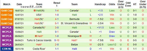 Phong độ thi đấu 10 trận gần đây nhất của đội tuyển Haiti