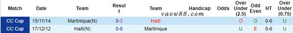 2 đội bóng Martinique vs Haiti có từng là kỳ phùng địch thủ của nhau trong quá khứ không?