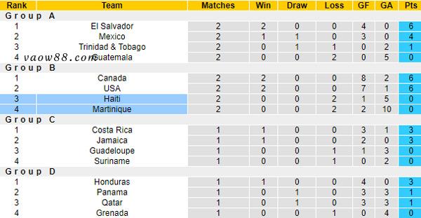 Soi kèo nhà cái trận Martinique vs Haiti 4h ngày 19/7/2021 - Bảng xếp hạng