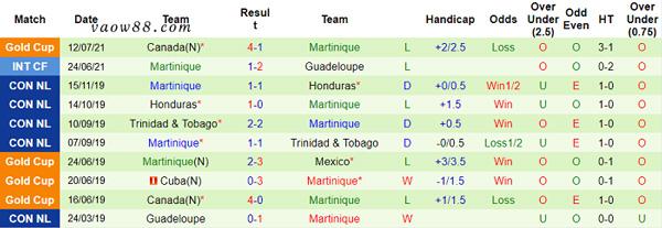 Phong độ gần đầy nhất của đội tuyển Martinique