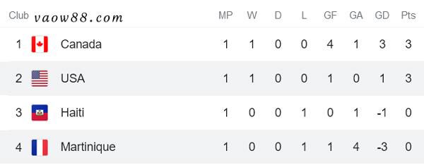 Soi Kèo nhà cái Trận Martinique vs Mỹ 8h30 Ngày 16/7/2021 - Bảng B
