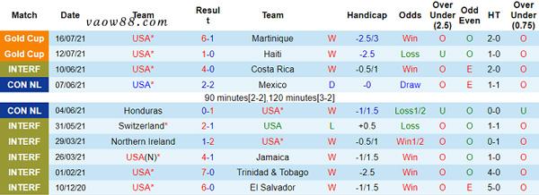 Phong độ thi đấu 10 trận gần đây nhất của đội tuyển Mỹ