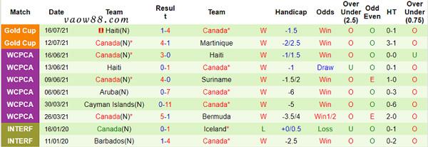 Phong độ thi đấu 10 trận gần đây nhất của đội tuyển Canada