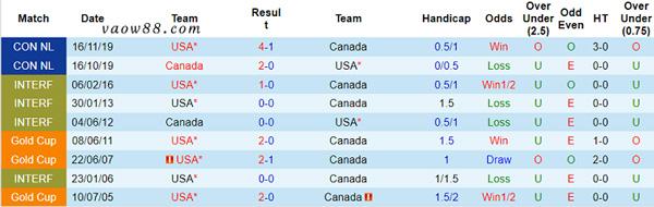 2 đội bóng Mỹ vs Canada có từng là kỳ phùng địch thủ của nhau trong quá khứ không?