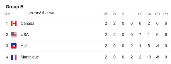 Soi kèo nhà cái trận Mỹ và Canada 4h00 ngày 19/07/2021 - Bảng xếp hạng