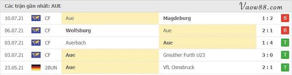 Lịch sử thi đấu của Đội tuyển Erzgebirge Aue