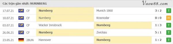 Lịch sử thi đấu của Đội tuyển Nurnberg