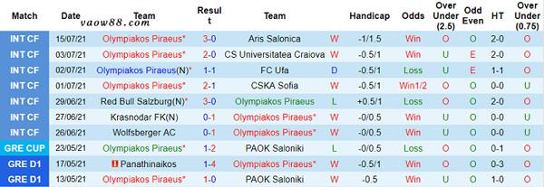 Thành tích 10 trận thi đấu gần nhất của đội tuyển Olympiacos