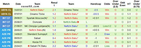 Thành tích 10 trận thi đấu gần nhất của đội tuyển Neftchi Baku