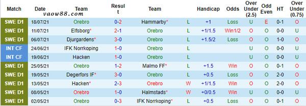 Thành tích 10 trận thi đấu gần nhất của đội tuyển Orebro SK