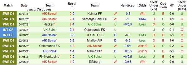 Thành tích 10 trận thi đấu gần nhất của đội tuyển AIK Solna