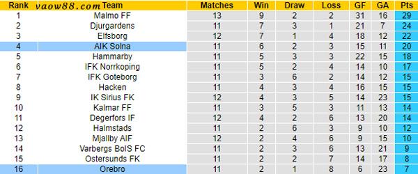 soi kèo nhà cái trận Orebro vs AIK Solna 0h ngày 27/7/2021 - Bảng xếp hạng