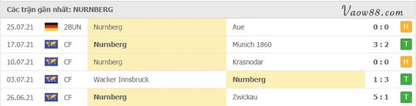 Phong độ của đội tuyển Nurnberg