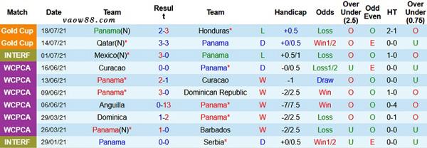 Thành tích 10 trận thi đấu gần nhất của đội tuyển Panama