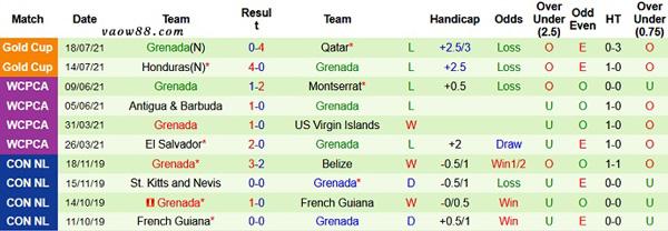 Thành tích 10 trận thi đấu gần nhất của đội tuyển Grenada