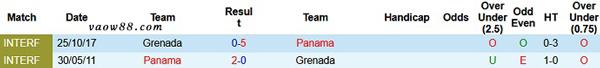 2 đội bóng Panama vs Grenada có từng là kỳphùng địch thủ của nhau không?
