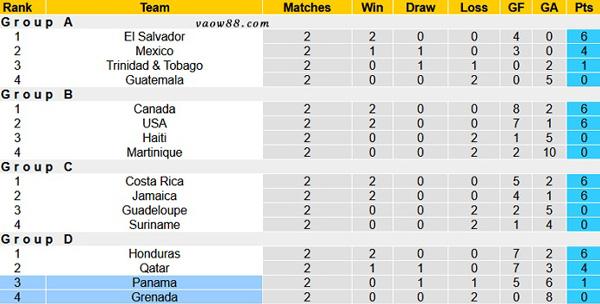 Soi kèo nhà cái trận Panama vs Grenada vào 8h00 ngày 21/07/2021 - Bảng Xếp Hạng