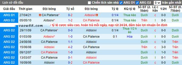 Liệu rằng 2 đội bóng Platense vs Aldosivi có từng là kỳ phùng địch thủ của nhau hay không?