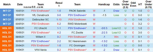Thành tích 10 trận thi đấu gần nhất của đội tuyển PSV Eindhoven