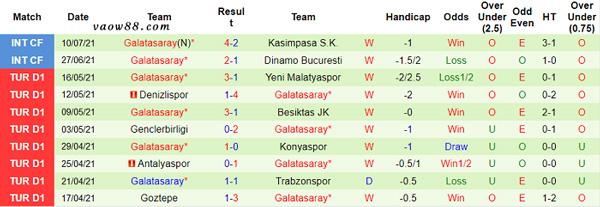 Thành tích 10 trận thi đấu gần nhất của đội tuyển Galatasaray