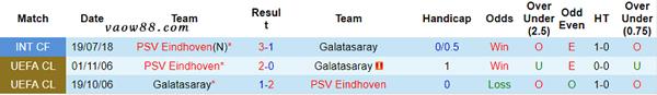 Liệu rằng 2 đội bóng PSV Eindhoven vs Galatasaray có từng là kỳ phùng địch thủ của nhau hay không?