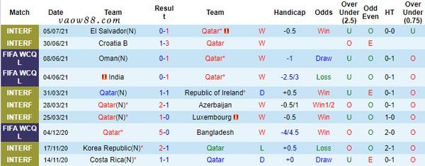Thống kê 10 trận đấu gần đây nhất của động bóng Qatar