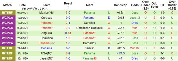 Thống kê 10 trận đấu gần đây nhất của Panama