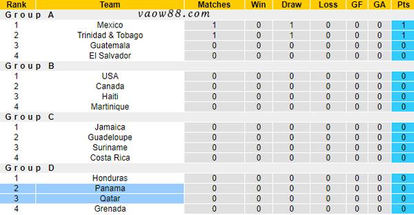 Bảng xếp hạng CONCACAF Gold Cup 2021 tính đến thời điểm hiện tại