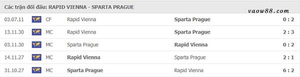 2 đội bóng Rapid Wien vs Sparta Praha có từng là kỳphùng địch thủ của nhau không?