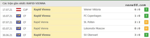 Thành tích 5 trận thi đấu gần nhất của đội tuyển Rapid Wien