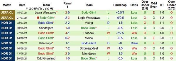 Phong độ thể hiện gần đây của đội tuyển Bodo/Glimt
