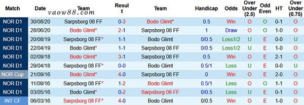 Liệu giữa Sarpsborg vs Bodo Glimt có từng là kỳ phùng địch thủ của nhau hay không?