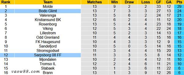 Soi kèo nhà cái trận Sarpsborg vs Bodo/Glimt 1h00 ngày 18/07/2021 - Bảng xếp hạng
