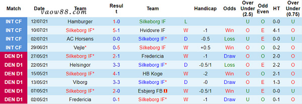 Thành tích 10 trận thi đấu gần nhất của đội tuyển Silkeborg