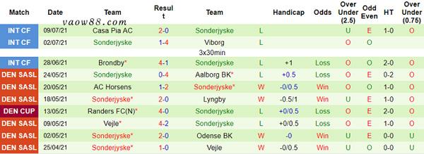 Thành tích 10 trận thi đấu gần nhất của đội tuyển Sonderjyske