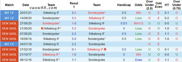 Liệu trong quá khứ, 2 đội bóng Silkeborg vs Sonderjyske có từng là kỳ phùng địch thủ của nhau không?