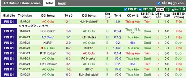 Thành tích 10 trận thi đấu gần nhất của đội tuyển AC Oulu