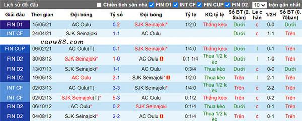 Liệu rằng 2 đội bóng SJK Seinajoen vs AC Oulu có từng là kỳ phùng địch thủ của nhau hay không?