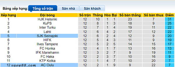 Soi kèo nhà cái trận SJK Seinajoen vs AC Oulu 21h ngày 24/7/2021 - Bảng xếp hạng