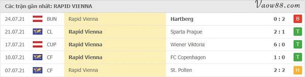 Phong độ của đội tuyển Rapid Wien
