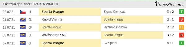Phong độ của đội tuyển Sparta Praha