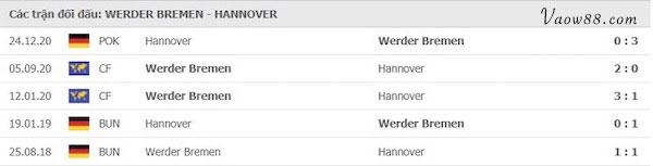 Lịch sử đối đầu của 2 đội tuyển ở các trận đấu gần đây