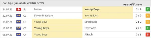 Thành tích 5 trận thi đấu gần nhất của đội tuyển Young Boys