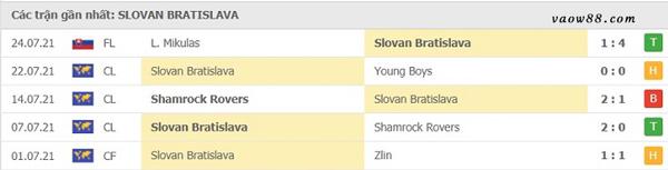 Thành tích 5 trận thi đấu gần nhất của đội tuyển Slovan Bratislava