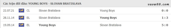Liệu rằng 2 đội bóng Young Boys vs Slovan Bratislava có từng là kỳ phùng địch thủ của nhau hay không?