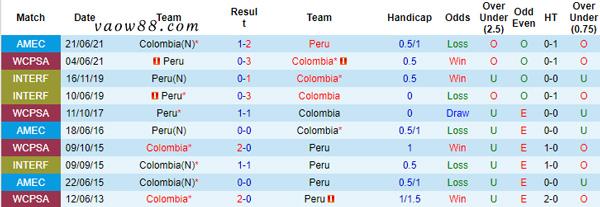Lịch sử đối đầu của 2 đội tuyển Peru và Colombia